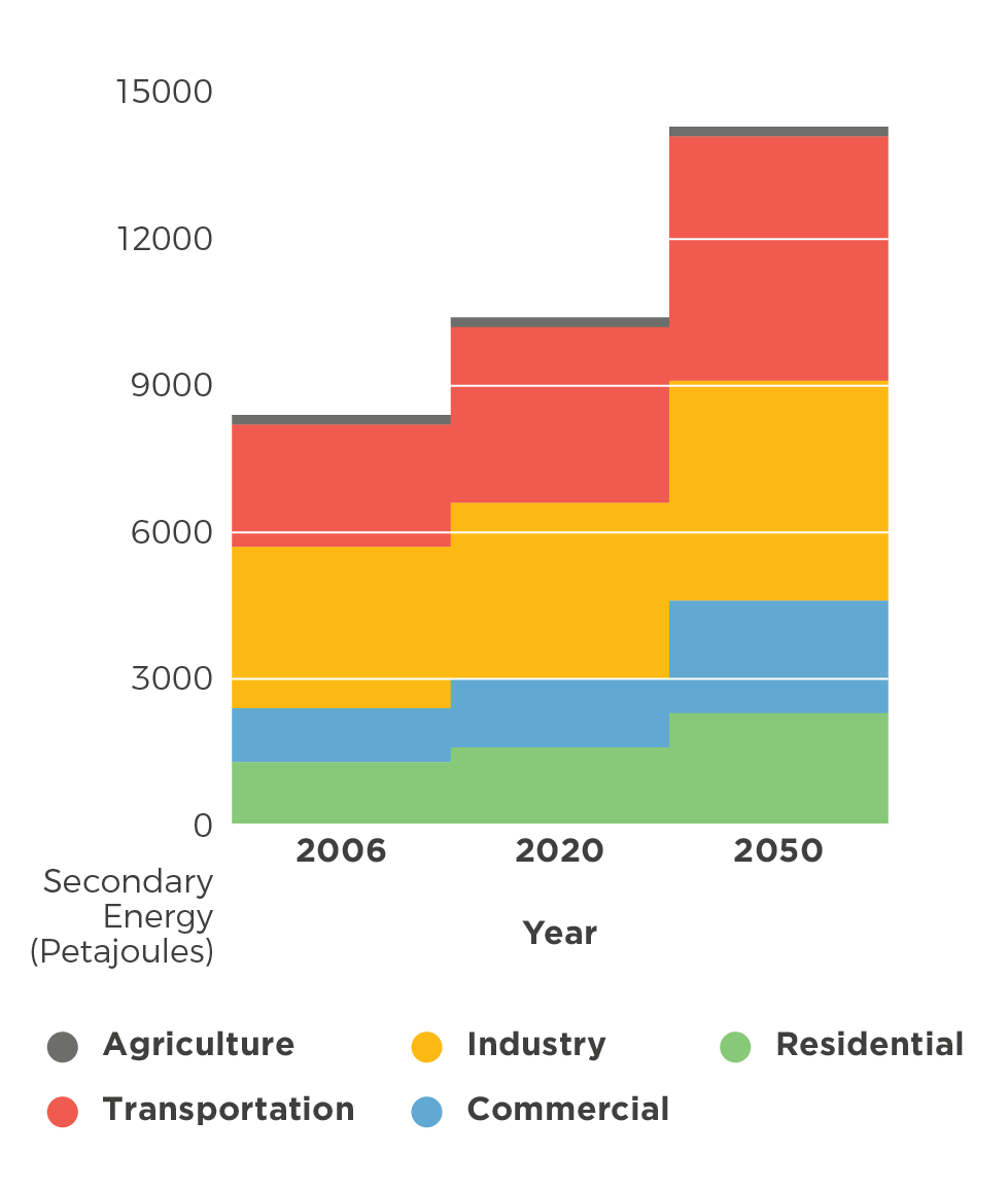 Figure 3: Potential Increase in Energy Use in Communities across Canada