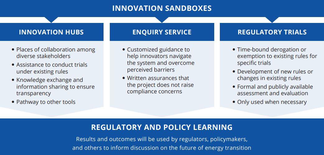 Innovation Sandboxes toolkit