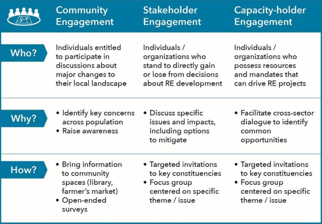 A Three-Phase Engagement Framework